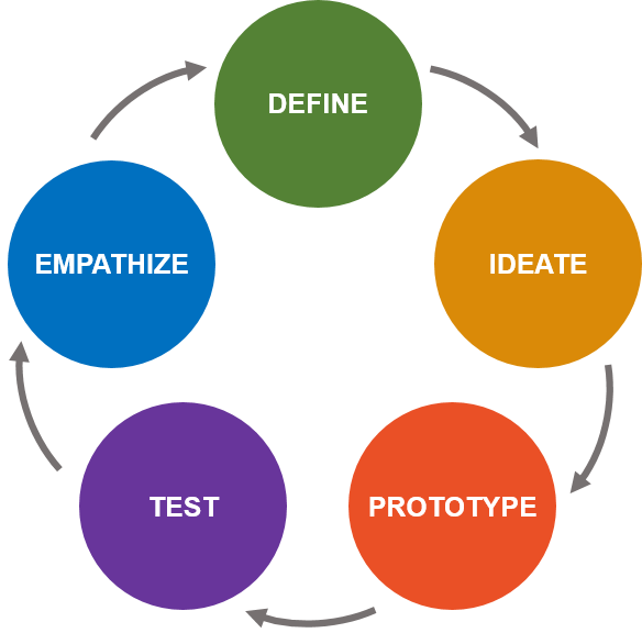 Design Thinking Meets Systems Thinking