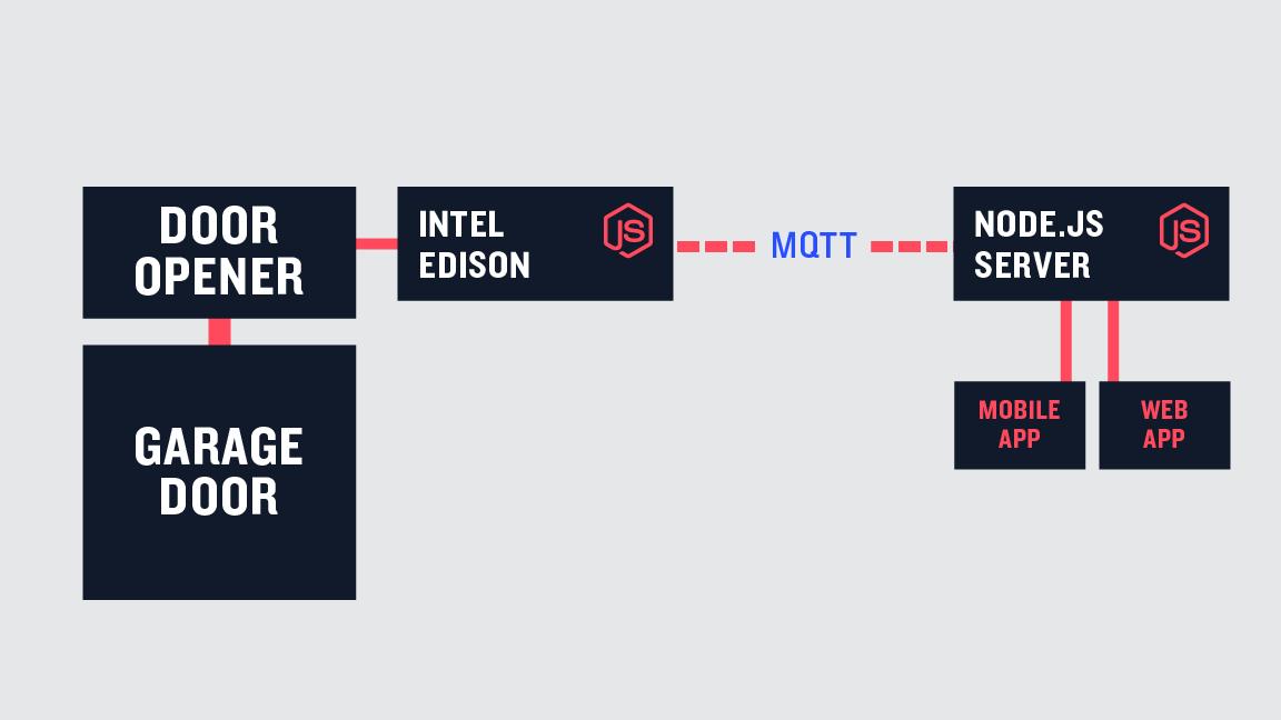 中斷點之浩劫與重生: [超譯]Node js 加MQTT 入門