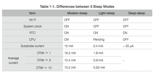 Sleep modes