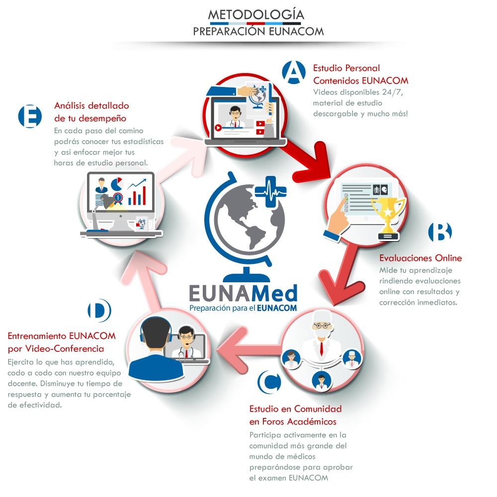 metodologia-eunamed-2016.jpg