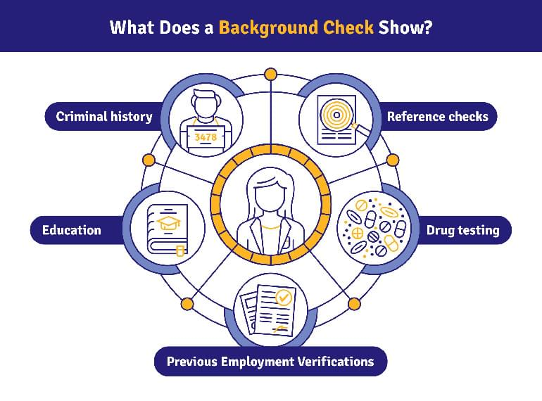 What Does a Background Check Consist Of?