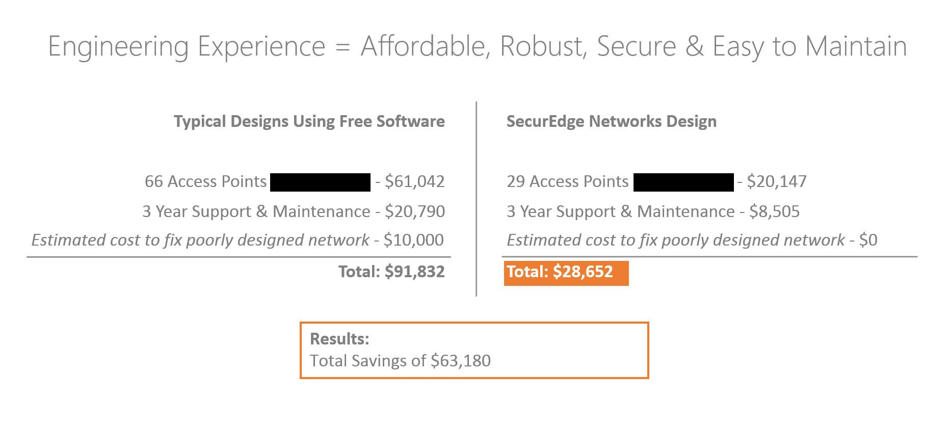 """Predictive RF Design Software vs  """"Free"""