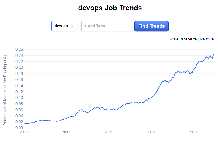DevOps Interview Questions for hiring experienced DevOps