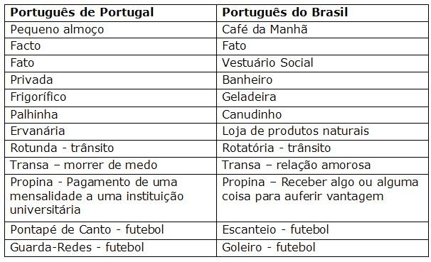 Curiosidades_sobre_el_idioma_Portugues.jpg