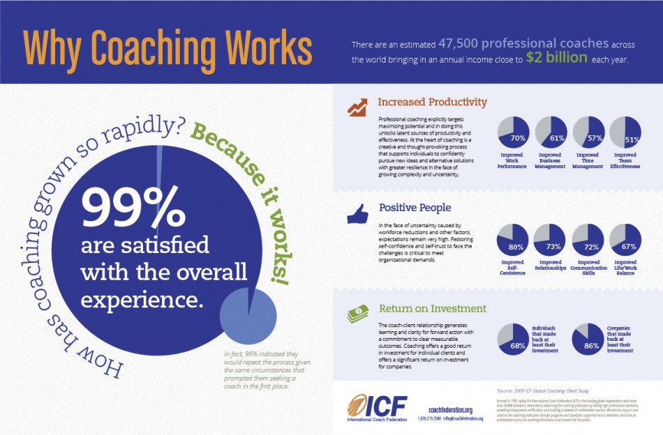 why-coaching-works_511152677de0b_w950
