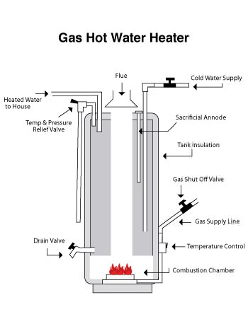 Tank type water heaters ccuart Image collections