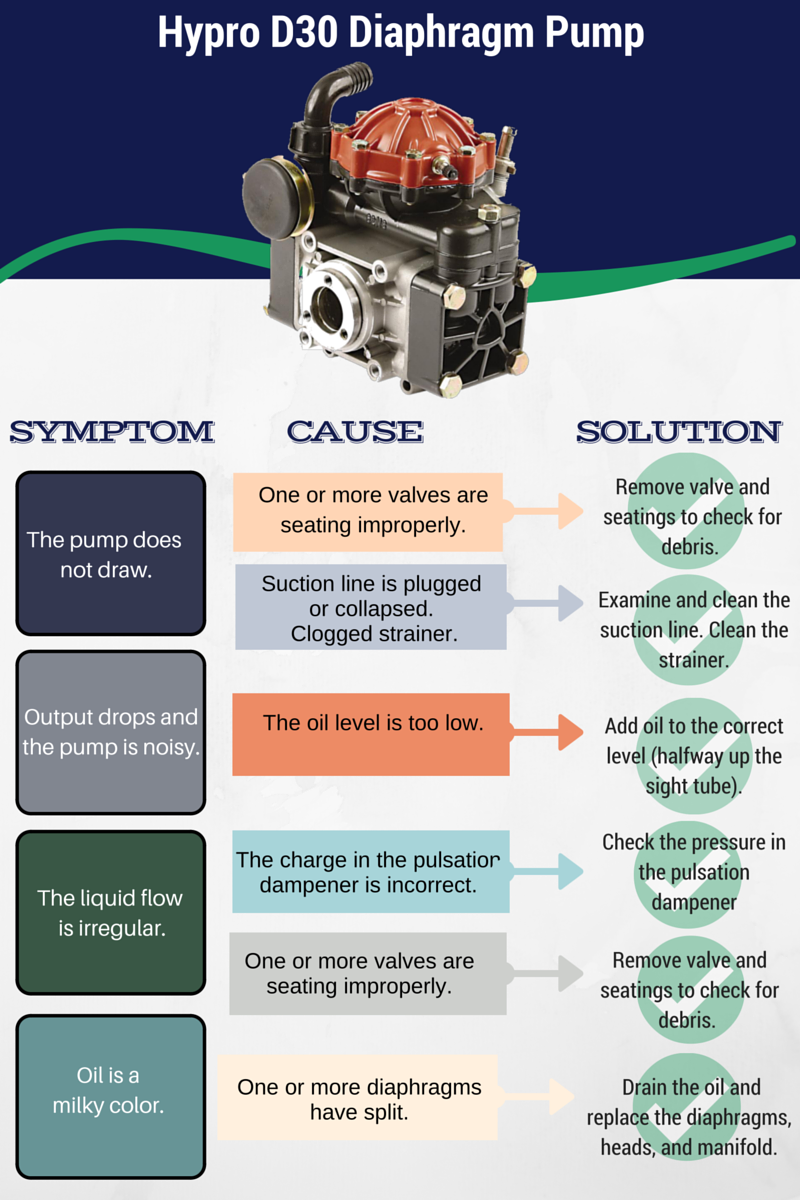 Troubleshooting the Hypro D30 Diaphragm Pump: An Update on a Popular